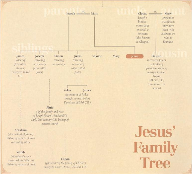 All In The Family: Identifying Jesus' Relatives
